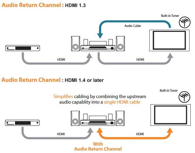 รูปแบบการต่อสาย HDMI แบบ Audio Return Channel
